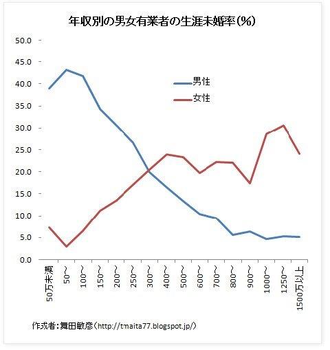 年収と未婚率のグラフ